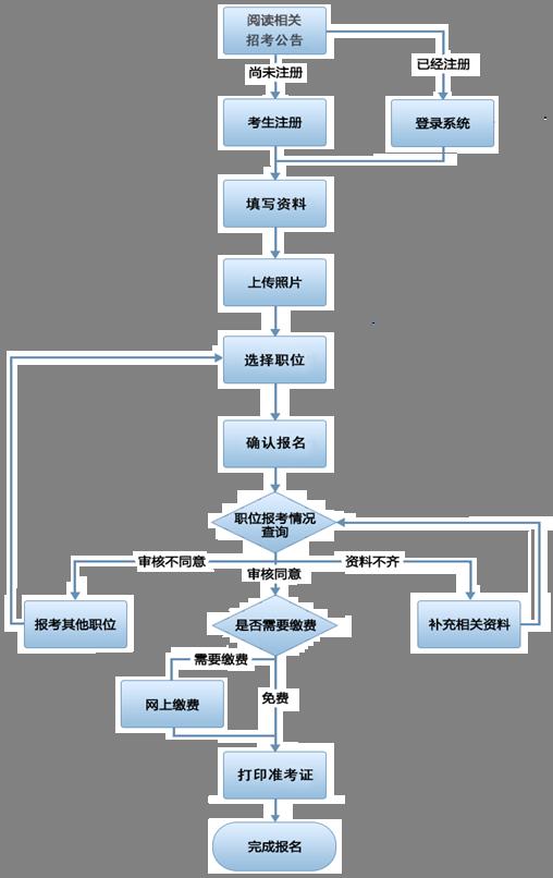 公考大讲堂:广东公务员考试报考流程图解