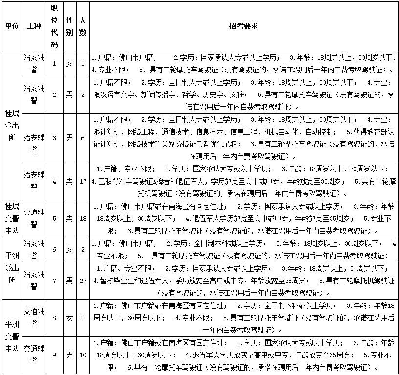2018年佛山市南海区桂城街道招聘辅警85人公告 - 广东