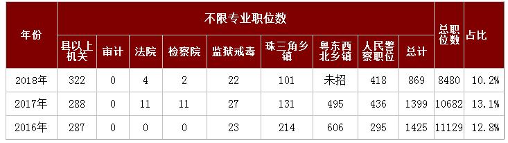 2019年广东公务员考试哪些职位不限专业?