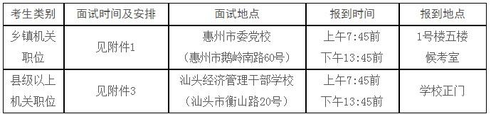 2019年广东公务员考试梅州考生面试公告