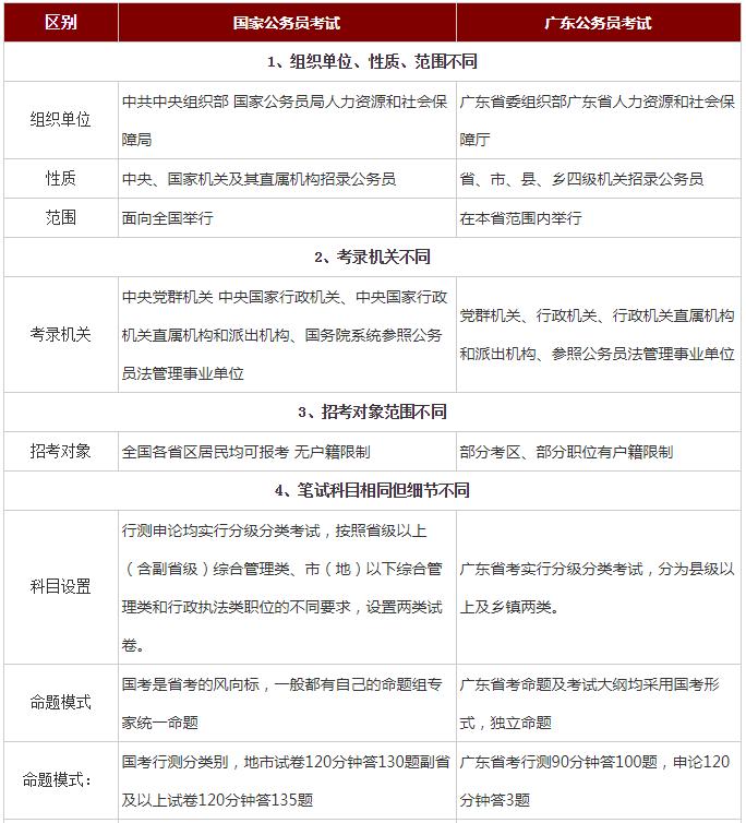 对比分析!广东公务员考试与国考有何区别?