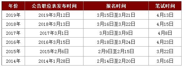 干货!2020年广东公务员考试重要时间节点