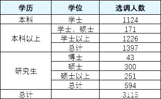 2020年广东招录选调生(公务员)职位表解读