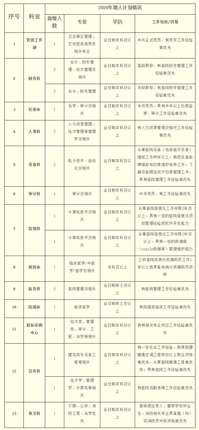 2020年广东广州中医药大学第三附属医院招聘21人公告