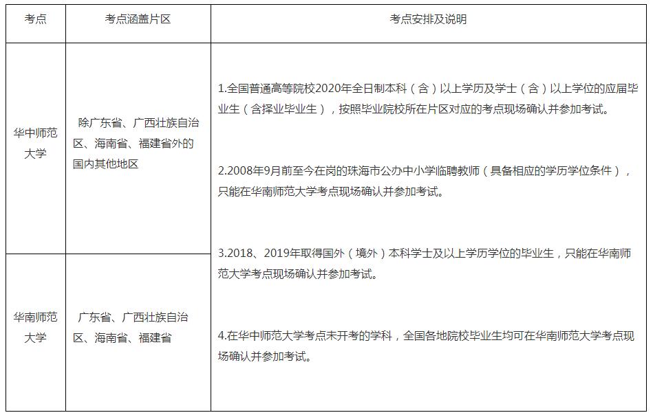 2020年广东珠海市香洲区招聘公办中小学教师120人公告图1
