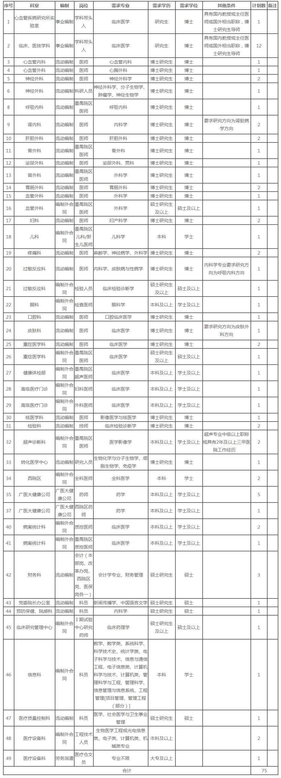 2020年广东广州医科大学附属第二医院招聘75人简章