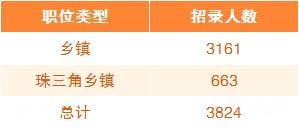 广东乡镇公务员考试和省考一起招录考试吗?图1