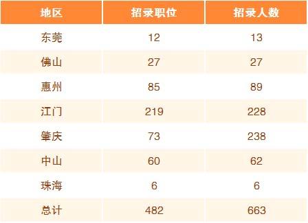 广东乡镇公务员考试和省考一起招录考试吗?图2