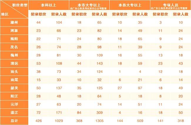 广东乡镇公务员考试和省考一起招录考试吗?图3