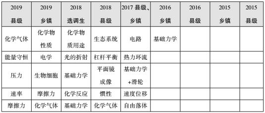 广东省考科学推理模块考什么?历年考情难度分析!