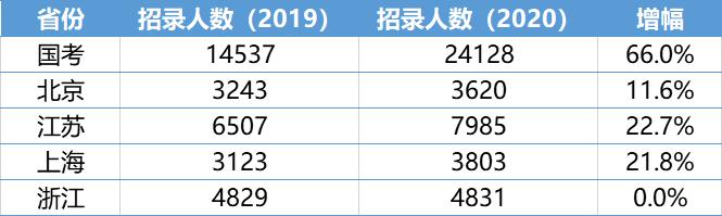 多省公务员确定扩招!2020广东省考会扩招吗?