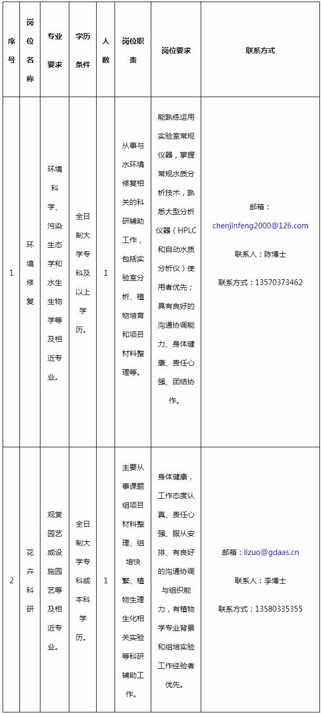 广东省农业科学院环境园艺研究所招聘科辅人员2人公告