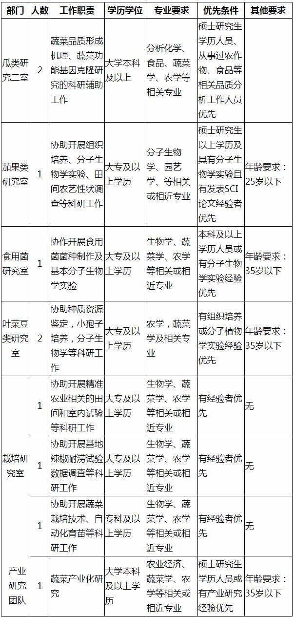 广东省农业科学院蔬菜研究所招聘实验室科辅人员10人启事