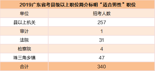 """广东省考,女生可否报考标明""""适合男性""""职位"""