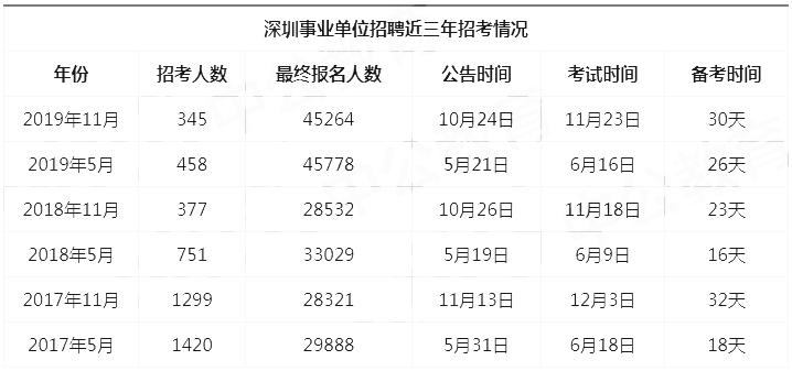 2020深圳事业单位统考何时启动,都考些什么?图1