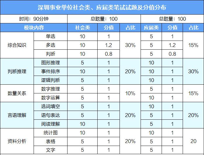 2020深圳事业单位统考何时启动,都考些什么?图2