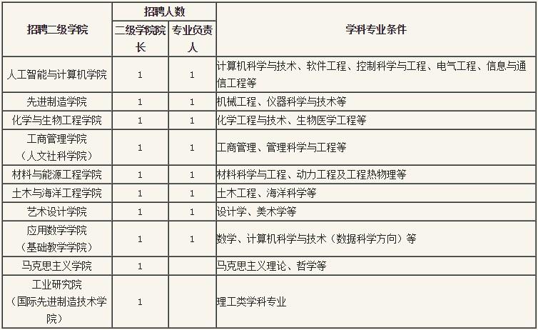 2020年广东广工揭阳理工学院(筹)二级学院院长、专业负责人招聘18人公告
