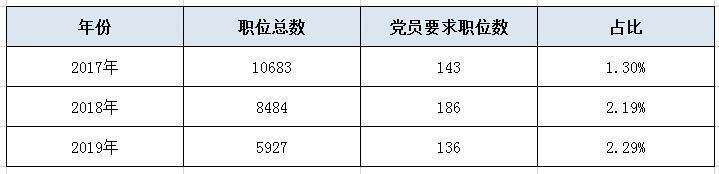 報考2020年廣東省考,一定要具備這個身份嗎?