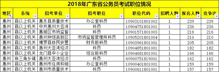 最热比767:1!广东省考惠州职位报考情况分析