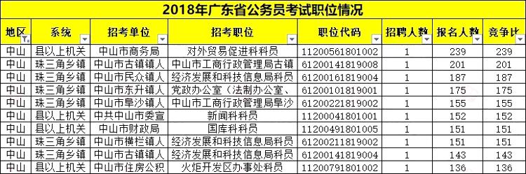平均竞争58:1!广东省考中山职位报考情况分析
