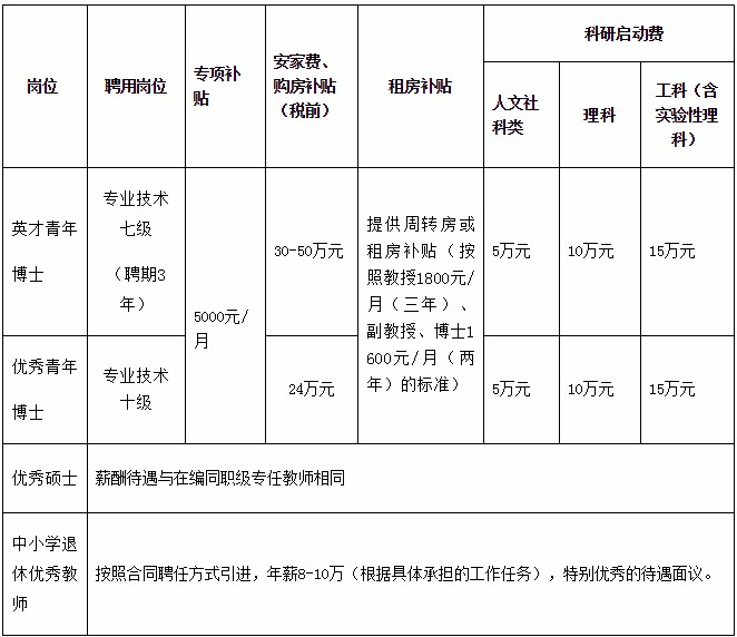 广东惠州学院常年招聘专任教师公告