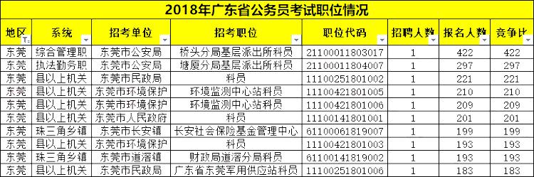 平均竞争49:1!广东省考东莞职位报考情况分析