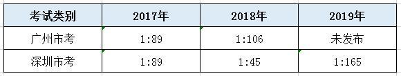 广州市考和深圳市考有何区别 哪个更难考?