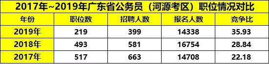 平均竞争36:1!广东省考河源职位报考情况分析图1