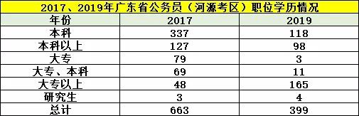 平均竞争36:1!广东省考河源职位报考情况分析图2