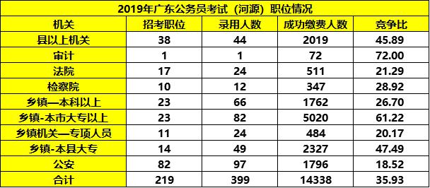 平均竞争36:1!广东省考河源职位报考情况分析图3
