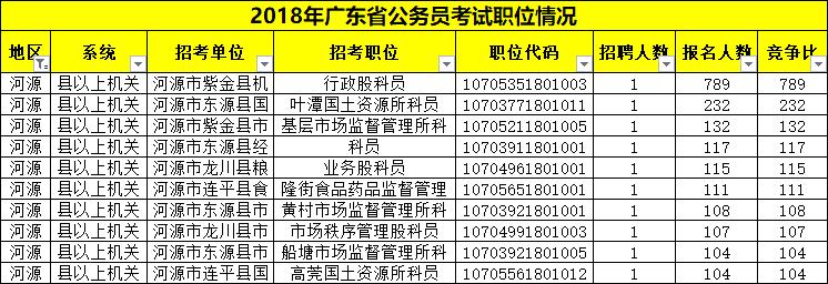 平均竞争36:1!广东省考河源职位报考情况分析