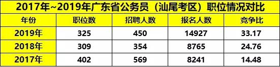 平均竞争33:1!广东省考汕尾职位报考情况分析图1