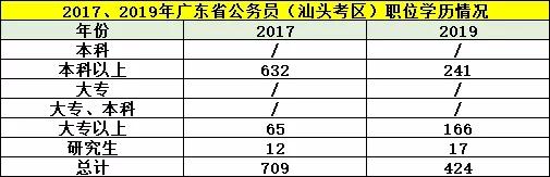 平均竞争33:1!广东省考汕尾职位报考情况分析图2