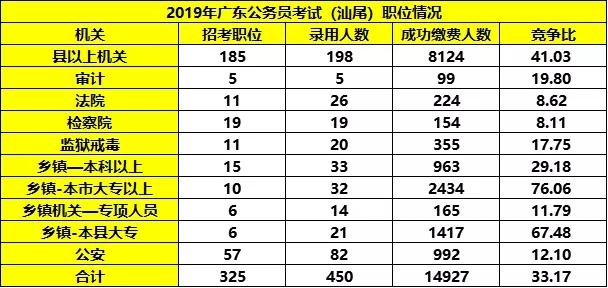 平均竞争33:1!广东省考汕尾职位报考情况分析图3
