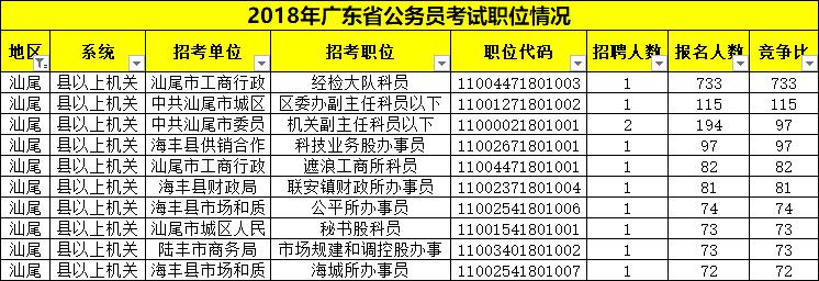 平均竞争33:1!广东省考汕尾职位报考情况分析