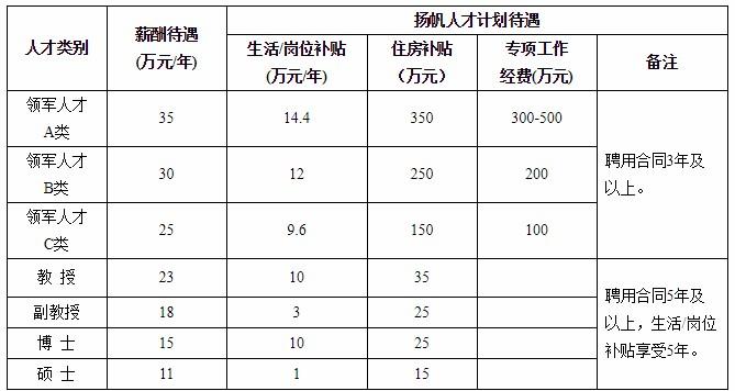 广东汕尾理工学院(筹)教师、管理及技术人员招聘214人公告