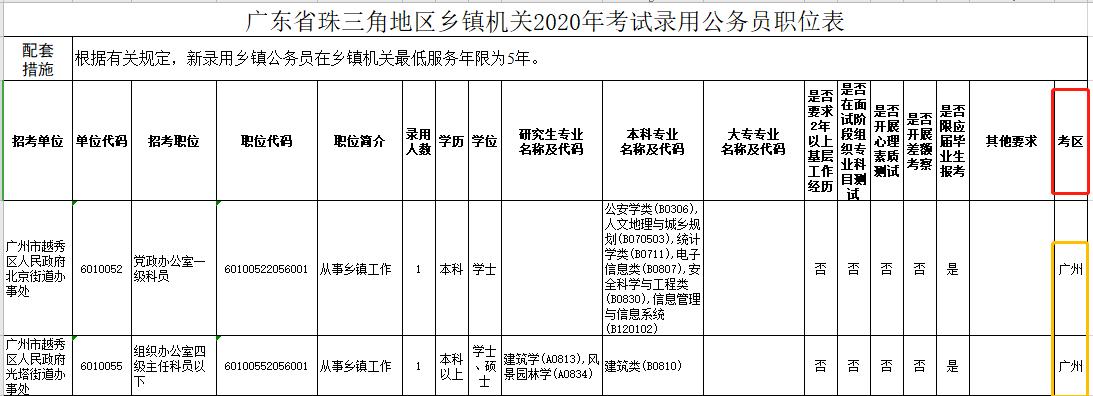 2020年广东公务员考试笔试地点设在哪里?图1