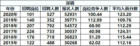 国考数据分析!近年广东深圳岗位招录情况如何?图1