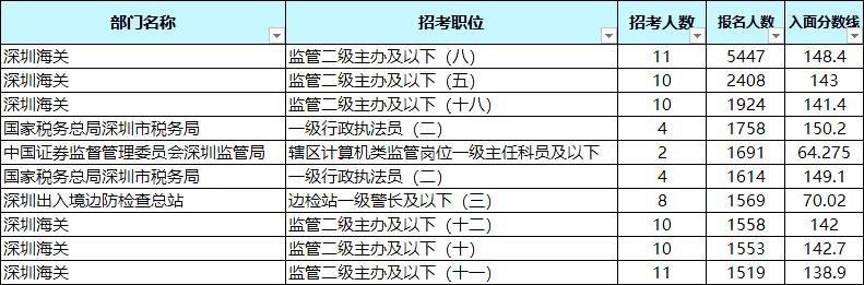 国考数据分析!近年广东深圳岗位招录情况如何?图2