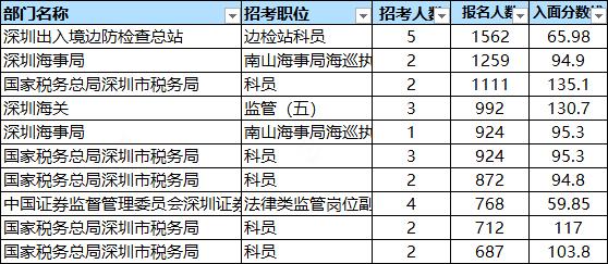 国考数据分析!近年广东深圳岗位招录情况如何?图3