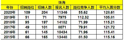 国考数据分析!近年广东珠海岗位招录情况如何?图1
