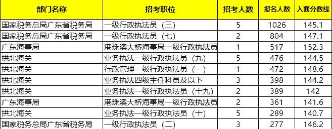 国考数据分析!近年广东珠海岗位招录情况如何?图2