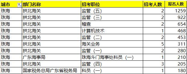 国考数据分析!近年广东珠海岗位招录情况如何?图3