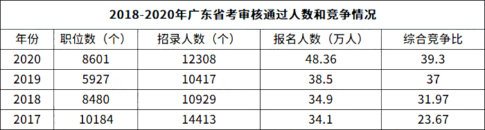 2021广东省考专业目录已发,省考还会远吗