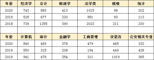 报考广东省考这几个专业最吃香,有你的吗?