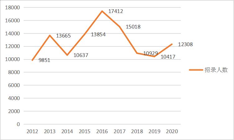 2021年广东省考报名前,这些基本情况了解下!