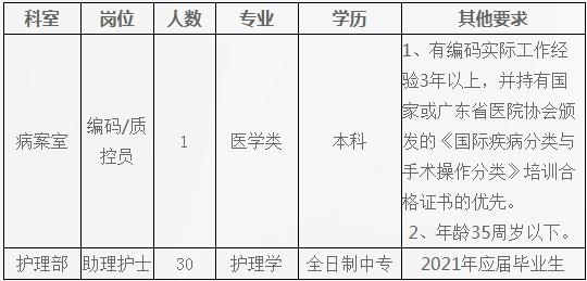 2021年广东汕头大学医学院第一附属医院招聘31人公告