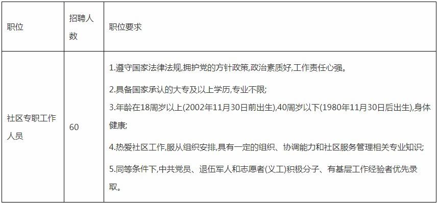 2020年广东广州增城区永宁街招聘社区专职工作人员60人公告