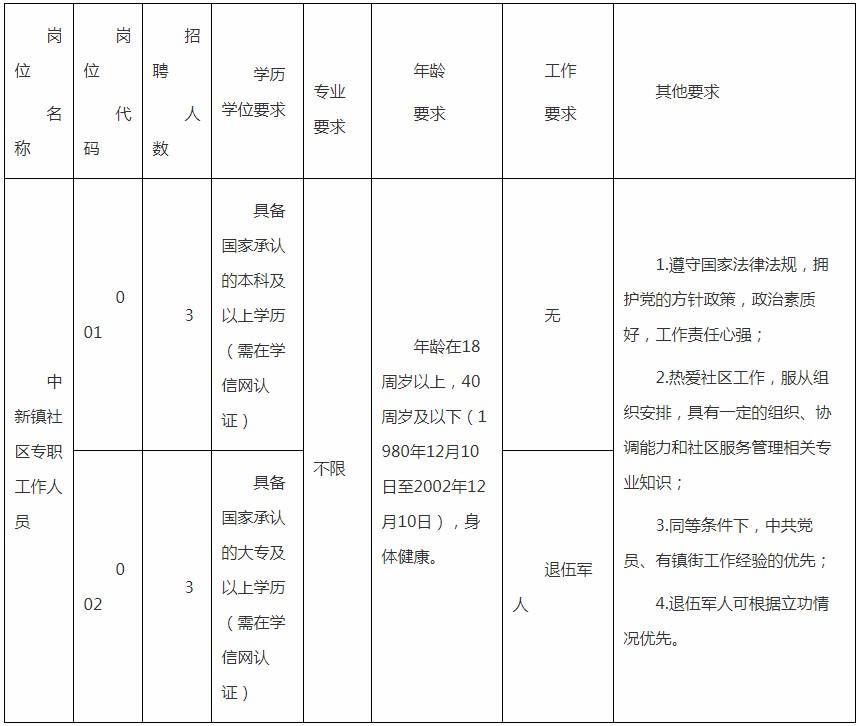 2020年广东广州增城区中新镇招聘社区专职工作人员6人公告