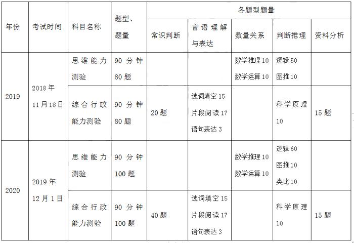 广东选调生招录12.20笔试,历年题型考点在这里!